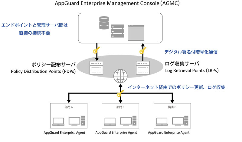 AppGuard Enterprise Management Console(AGMC)エンドポイントと管理サーバー間は直接の接続不要 ポリシー配布サーバ Policy Distribution Points(PDPs)→インターネット経由でのポリシー更新、ログ収集 部門A AppGuard Enterprise Agent 部門B AppGuard Enterprise Agent 拠点C AppGuard Enterprise Agent→インターネット経由でのポリシー更新、ログ収集→デジタル署名付暗号化通信 ログ収集サーバ Log Retrieval Points(LRPs)
